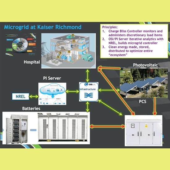 Healthcare Provider Kaiser Permanente Embraces Renewable Microgrids